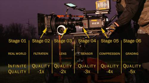 Decrease in Quality during Camera Workflow - Camera Lesson 16