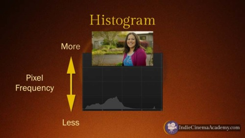 Histogram: Pixel Frequency (Camera Lesson 26)