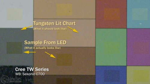 Cree TW Series LED Test Results (AR015)
