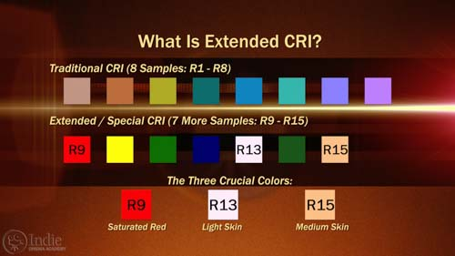 Extended CRI Has 7 More Samples (AR016)