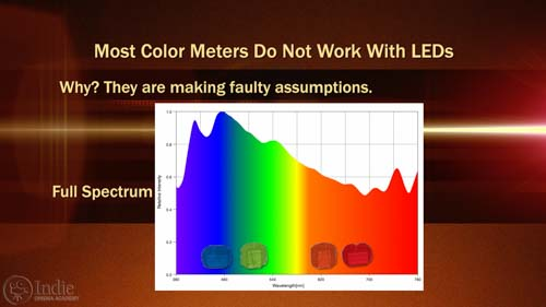 Most Color Meters Assume Light Is Full Spectrum (AR017)