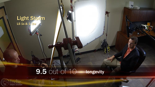 Aputure Light Storm LED longevity