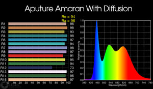 Aputure Amaran HR672D: with included diffusion