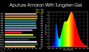 Aputure Amaran HR672D: with included tungsten gel
