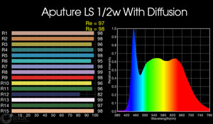 Aputure Light Storm LS 1/2w: with included diffusion