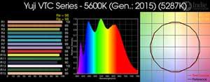 Yuji VTC Series LED Ribbon - 5600K (Generation: 2015)