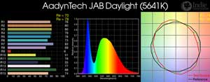 AAdynTech JAB Daylight LED