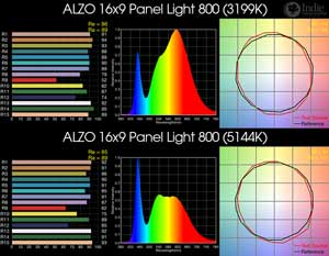 ALZO 16x9 Panel Light 800 BiColor LED