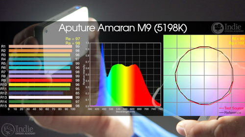 Aputure M9 has incredible color quality, CRI, TLCI, CQS, and TM30-15