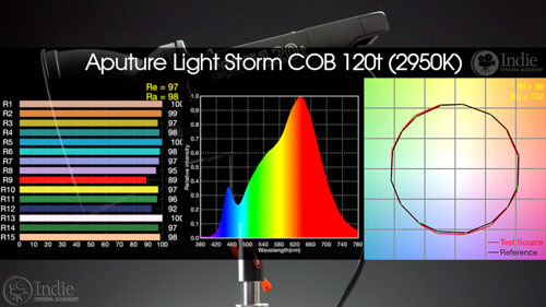 Aputure COB 120t has great TLCI, CQS, CRI, and TM30-15