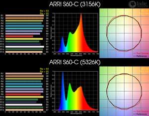 ARRI SkyPanel S60-C BiColor RGB LED