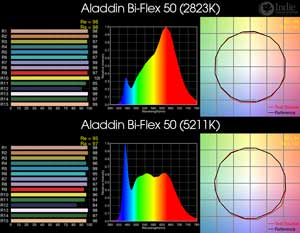 Aladdin Bi-Flex 50 BiColor LED
