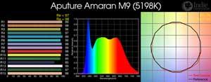 Aputure Amaran M9 (with diffusion): Color readings: CRI, histogram, spectrum, TM30-15