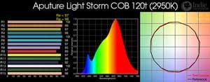 Aputure Light Storm COB 120t: Color readings: CRI, histogram, spectrum, TM30-15