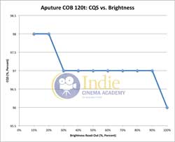 Aputure120t: CQS vs Brightness