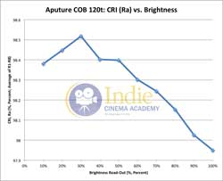 Aputure120t: CRI (Ra) vs Brightness