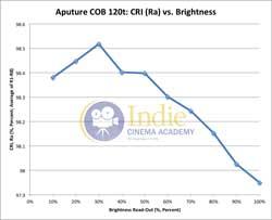 Aputure120t: CRI (Ra) vs Brightness