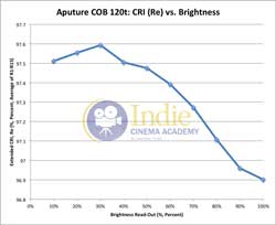 Aputure120t: CRI (Re) vs Brightness