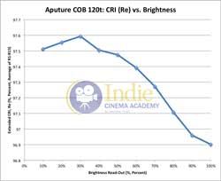 Aputure120t: CRI (Re) vs Brightness
