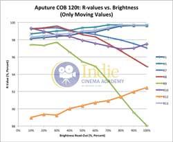 Aputure120t: R-Values (Only Moving Values) vs Brightness