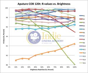 Aputure120t: R-Values vs Brightness