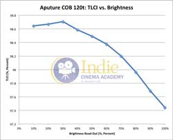 Aputure120t: TLCI vs Brightness