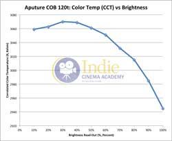 Aputure120t: Temperature vs Brightness