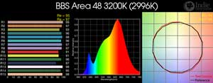 BBS Area48 3200K LED