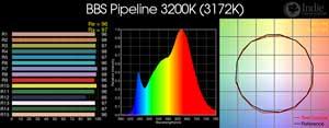 BBS Pipeline 3200K LED