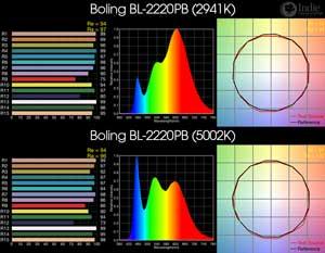 Boling BL-2220PB BiColor LED