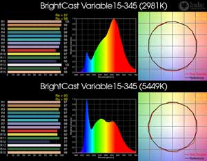 BrightCast Variable 15-345 BiColor LED