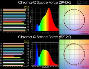 Chroma-Q Space Force BiColor LED
