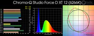 Chroma-Q Studio Force D XT 12 LED