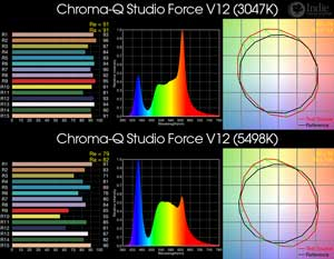 Chroma-Q Studio Force V12 BiColor LED