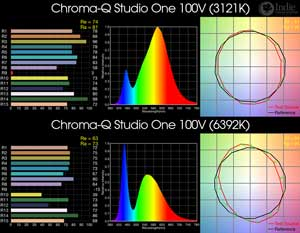 Chroma-Q Studio One 100V BiColor LED