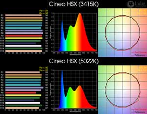 Cineo HSX BiColor LED