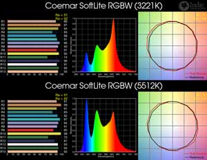 Coemar SoftLite RGBW BiColor LED