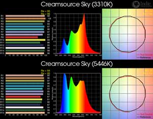 Creamsource Sky RGB BiColor LED
