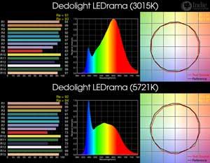 Dedolight LEDrama BiColor LED