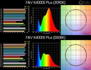 F&V K4000S Plus BiColor LED