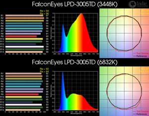 FalconEyes LPD-3005TD BiColor LED