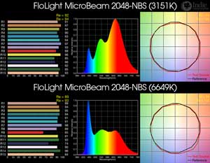 FloLight MicroBeam 2048-NBS BiColor LED