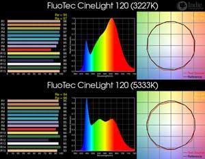 FluoTec CineLight 120 BiColor LED