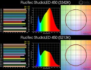 FluoTec StudioLED 450 BiColor LED