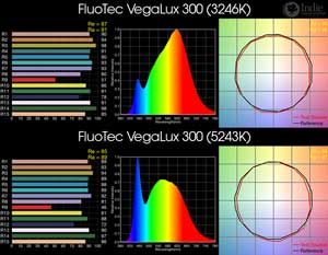 FluoTec VegaLux 300 BiColor LED