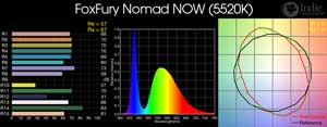 FoxFury Nomad NOW LED