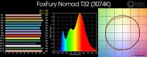 FoxFury Nomad T32 LED
