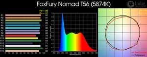 FoxFury Nomad T56 LED