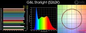 G&L Starlight LED