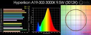 Hyperikon A19-303 3000K 9.5W LED Bulb